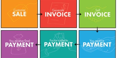 Accounts receivable factoring diagram showing how invoice factoring works.